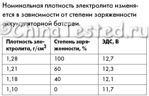 плотность электролита2